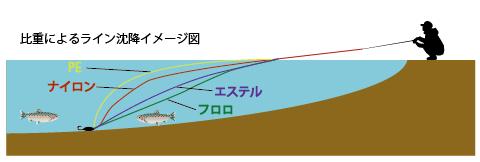 比重によるライン沈降イメージ